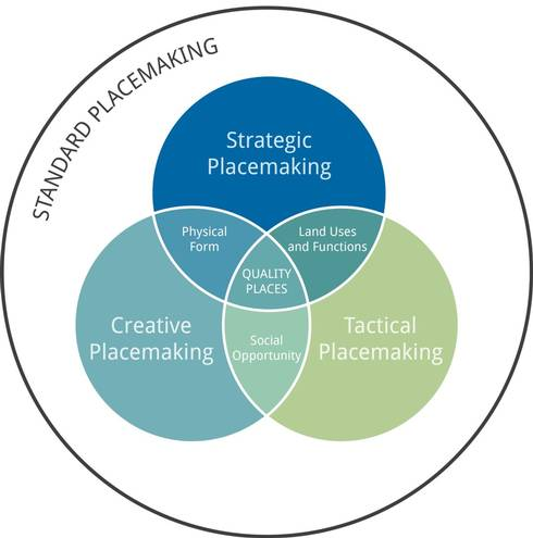 Four types of Placemaking. Graphic by the MSU Land Policy Institute