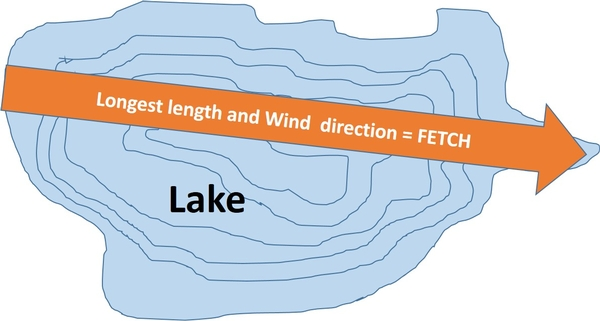 diagram of a lake showing wind direction of fetch  photo credit: beth  clawson,