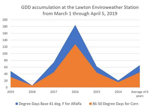 GDD accumulation