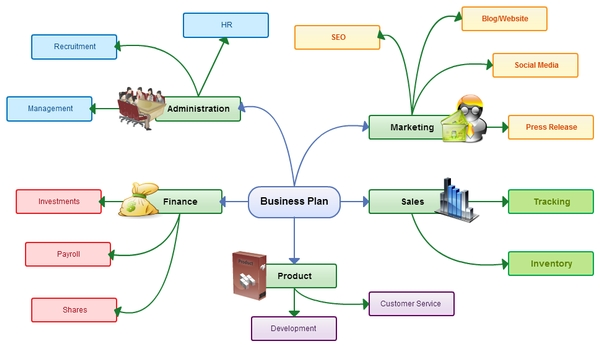Mind maps: A brainstorm of success - MSU Extension
