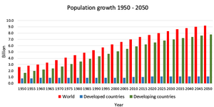 Feeding the world in 2050 and beyond – Part 1: Productivity challenges