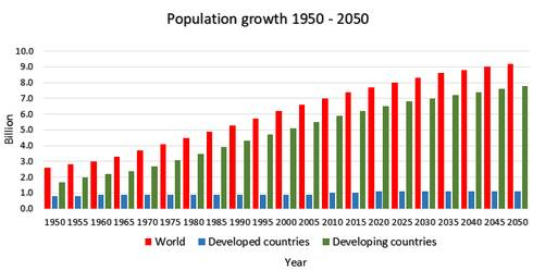 Figure 1. Population growth 1950 – 2050.