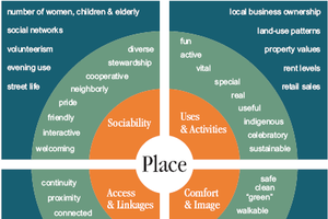 Local government's economic development role: placemaking and regions part 4
