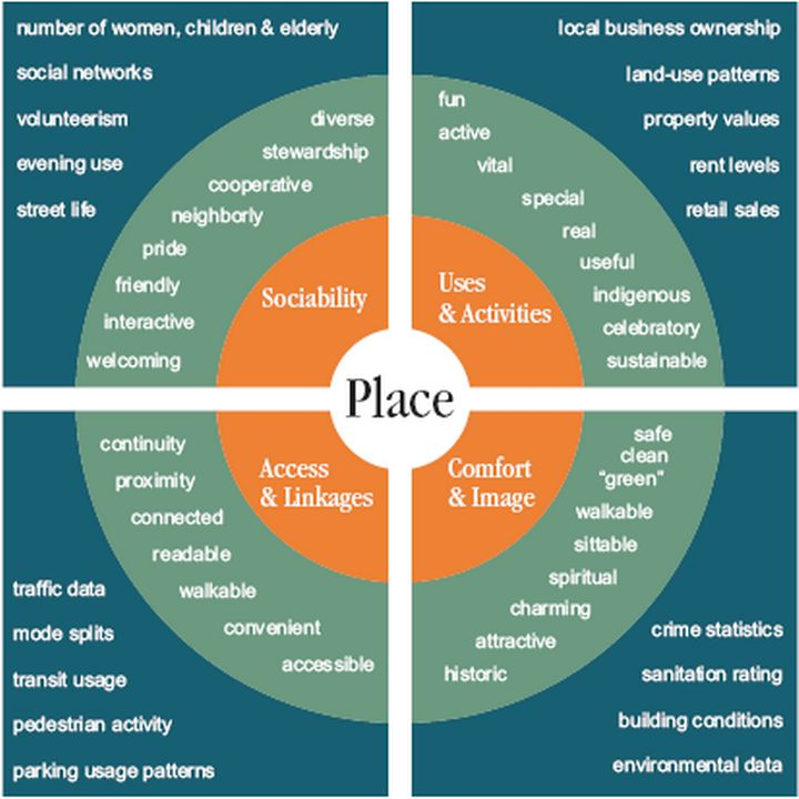 Components of placemaking | Graphic modified by Glenn Pape of the MSU Land Use Institute from a similar graphic by Project for Public Places, New York