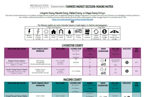 multi colored matrix displaying different information about farmers markets