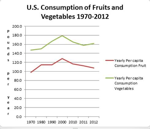 Source: Calculated by ERS/USDA based on data from various sources