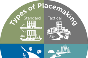 The Land Policy Institute has identified four types of placemaking: Standard, Tactical, Creative and Strategic.