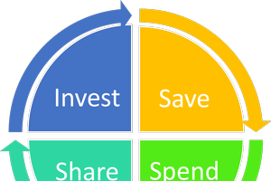 Save, spend, share, invest: Four ways to use your money — Part 2