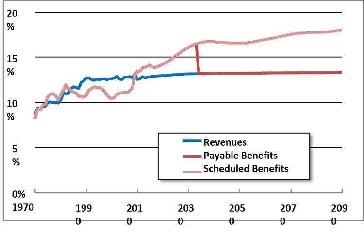 Figure 1: Social Security Revenue and Benefits, 1970-2090 (Percent of Payroll). Source: Social Security Administration