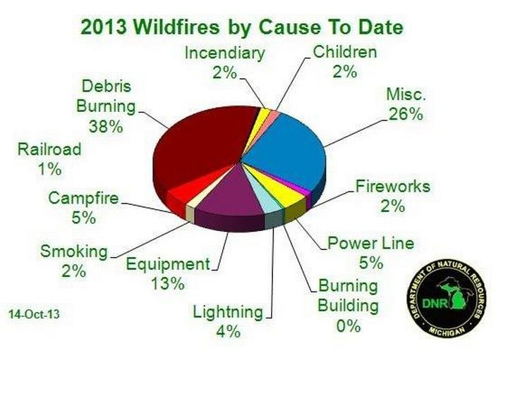 Use caution when burning outdoors as spring wildfire season approaches. Credit: Michigan DNR graphic l MSU Extension