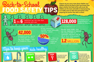 Back to school food safety tips from the U.S. Department of Agriculture's Food Safety and Inspection Service. Photo credit: USDA | MSU Extension