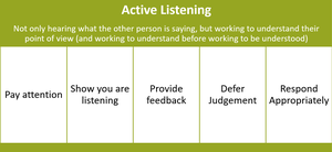 Active listening is a leadership skill