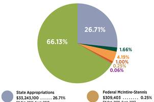 Pie chart of funding for the fiscal year of 2016-2017