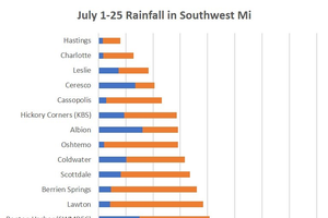 Southwest Michigan field crop update – July 27, 2018