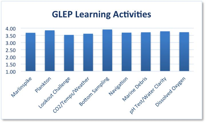 Recent teacher evaluations rate activities conducted on the schoolship during the Great Lakes Education Program very highly. Teachers were asked to rank activities on a 1 (poor) to 4 (excellent) scale.