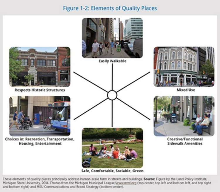 This figure from the Placemaking Guidebook shows the six elements of quality places.