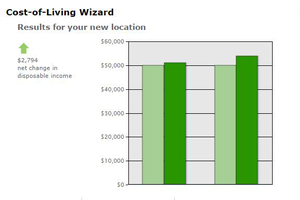 Use the Cost-of-Living Wizard on Salary.com to help calculate your cost of living in different cities.