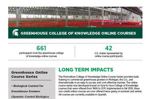 Greenhouse College of Knowledge Online Courses Impact Report