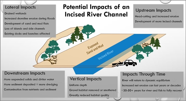 Local governments weigh in on Grand River Waterway dredging