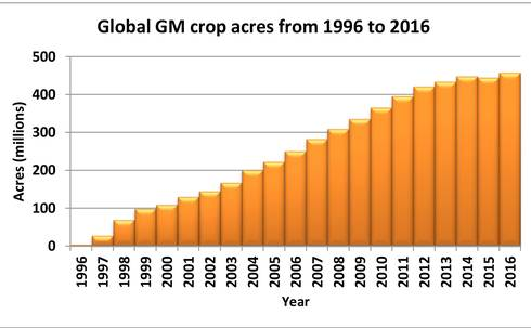 Source: International Service for the Acquisition of Agri-Biotech Applications