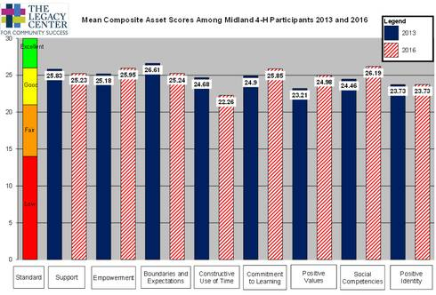 Mean composite asset scores among Midland County 4-H participants in 2013 and 2016.