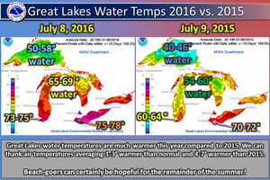 Great Lakes offering warmer water for summer pleasure