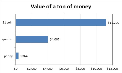 """A """"ton of money"""": how much is that? - MSU Extension"""