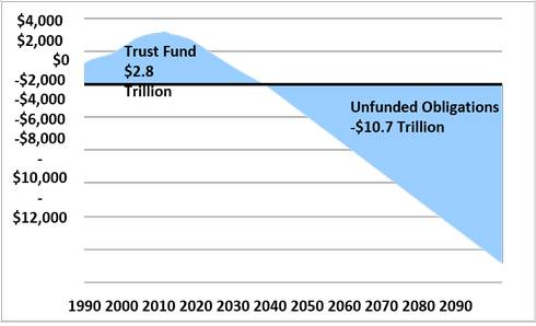 Trust Fund Projections, 1990-2090 (Present Value, Billions of 2015 Dollars). Source: Social Security Administration, CRFB calculations