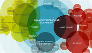 Graphic showing overlapping circles between community engagement or partnerships indicating relationships in these areas.