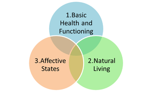Three Circles Model of Animal Welfare, adapted from Appleby, Lund, and Fraser and colleagues.