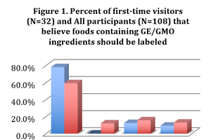 Can consumers change their minds about GMOs once they have been on a modern farm?