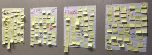 Photo of an example of a Vision Wall from a charrette. It includes flip-chart pages hung on a wall with themes like Dreams, Hope and Ideas. Sticky notes fill the pages that were written by participants with their ideas.