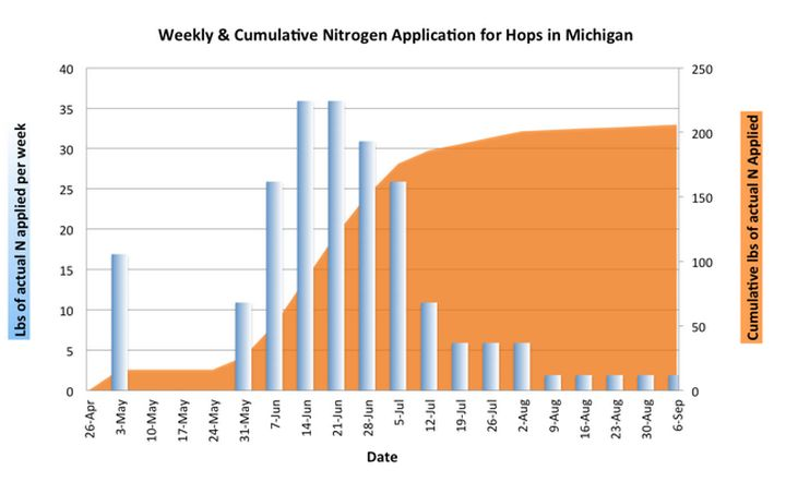 Graph by Rob Sirrine | Michigan State University Extension