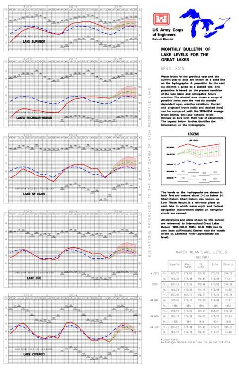 An example of what the Monthly Bulletin of Lake Levels for the Great Lakes looks like. | U.S. Army Corps of Engineers, Detroit District