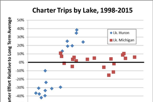 The Lake Michigan paradox: Fewer kings but more charter trips