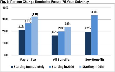 Percent Change Needed to Ensure 75-Year Solvenc. Impossible to avoid insolvency by cutting only new beneficiaries' benefits. Numbers in parentheses represent percentage point payroll tax increases.Source: CRFB calculations based on Social Security Trustees
