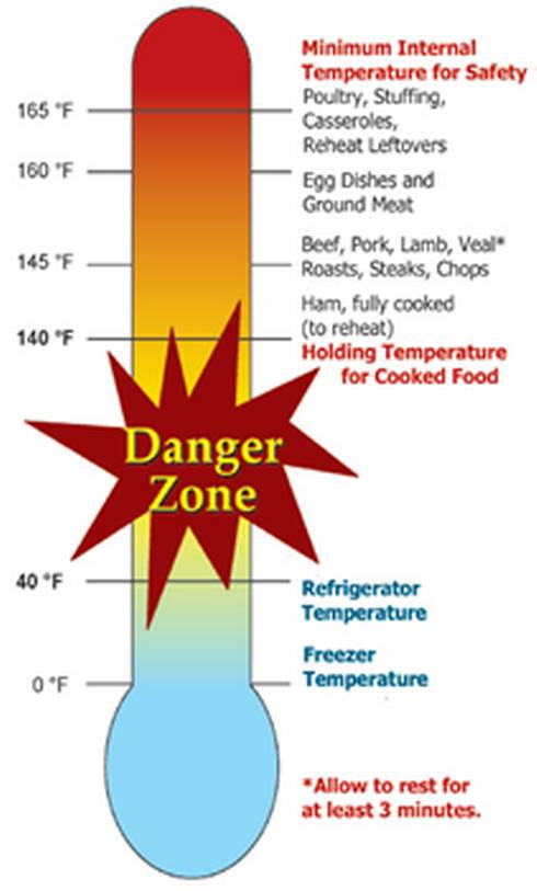 Foods must be stored either below or above the danger zone in order to be kept safe.