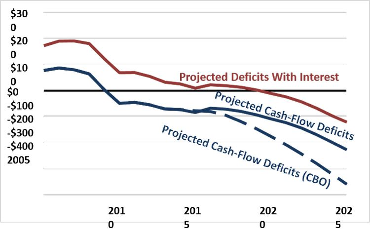 Social Security Deficits, 2005-2025 (Billions of Dollars). Source: CBO, Social Security Trustees