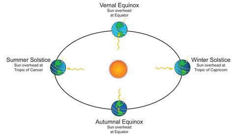 Earth's orbit around the sun and seasonality is depicted. Source: NASA