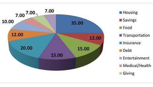 An example of a spending pie with suggested categories and their recommended percentages.