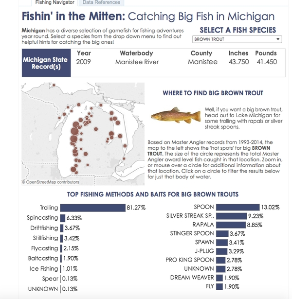 Fishin' in the Mitten: Get the scoop on best spots for big