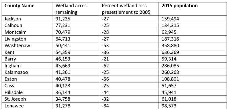"Table: Selected counties wetland loss presettlement to 2005 by county. Excerpted from ""Status and Trends of Michigan's Wetlands: Pre-European Settlement to 2005"" DEQ July 23, 2014"