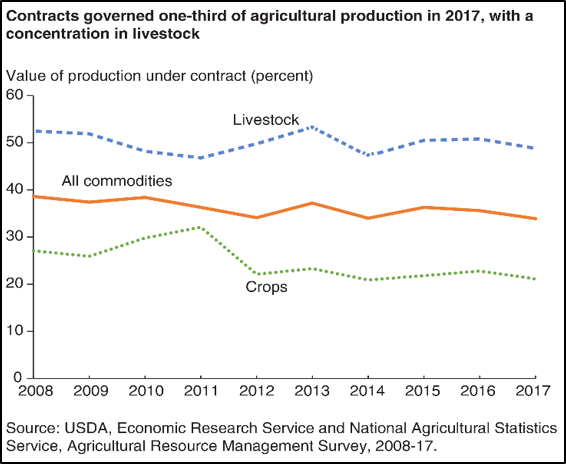 Agriculture production 2017