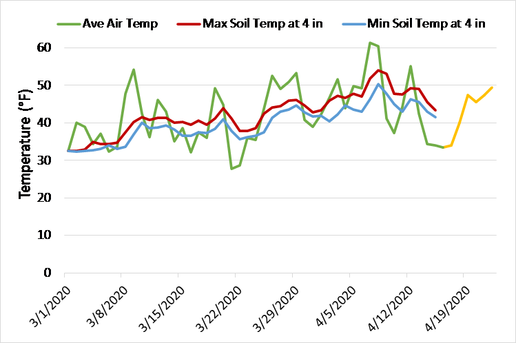 High and low soil temperatures