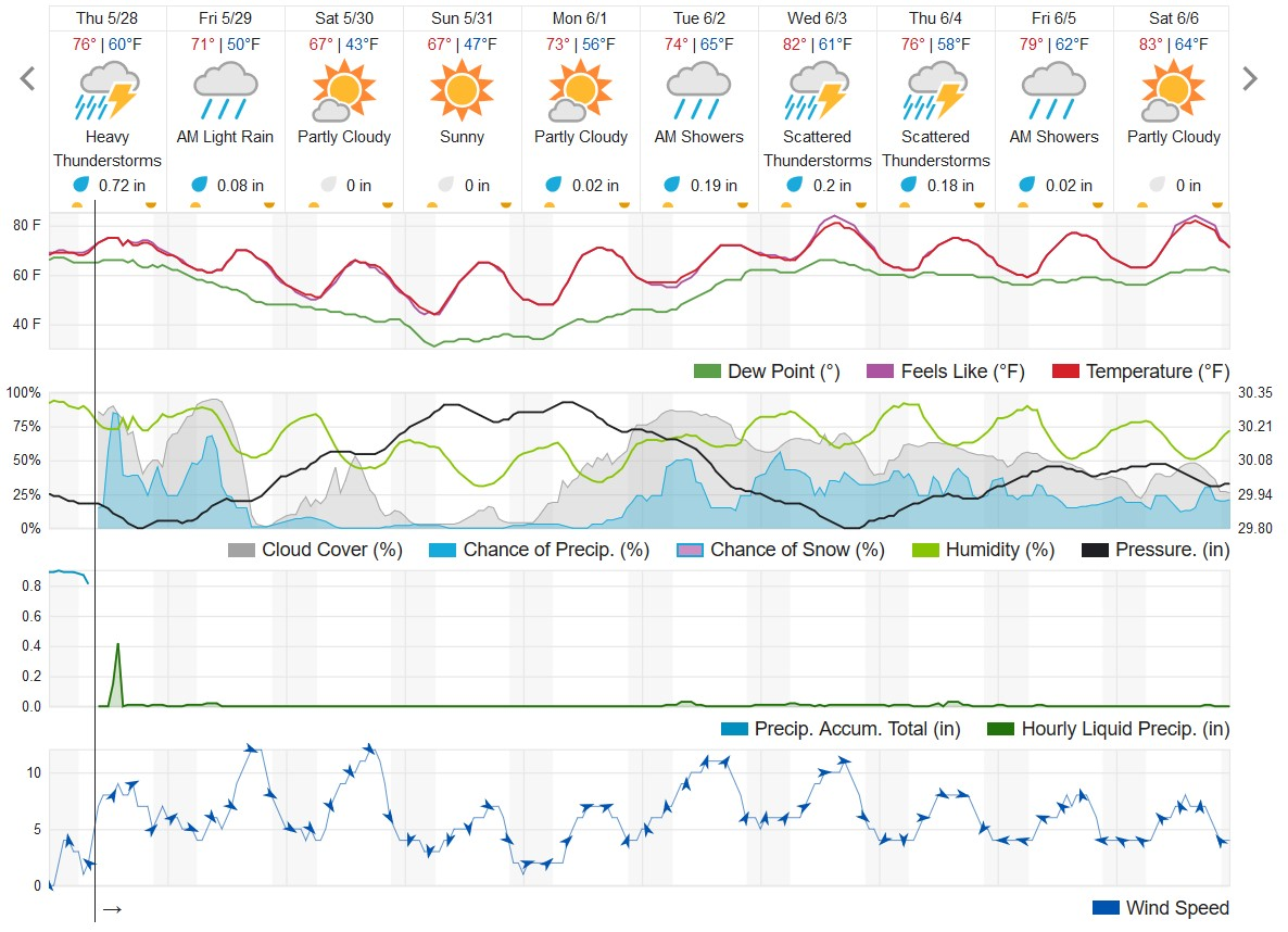The 10-day forecast for Kalamazoo