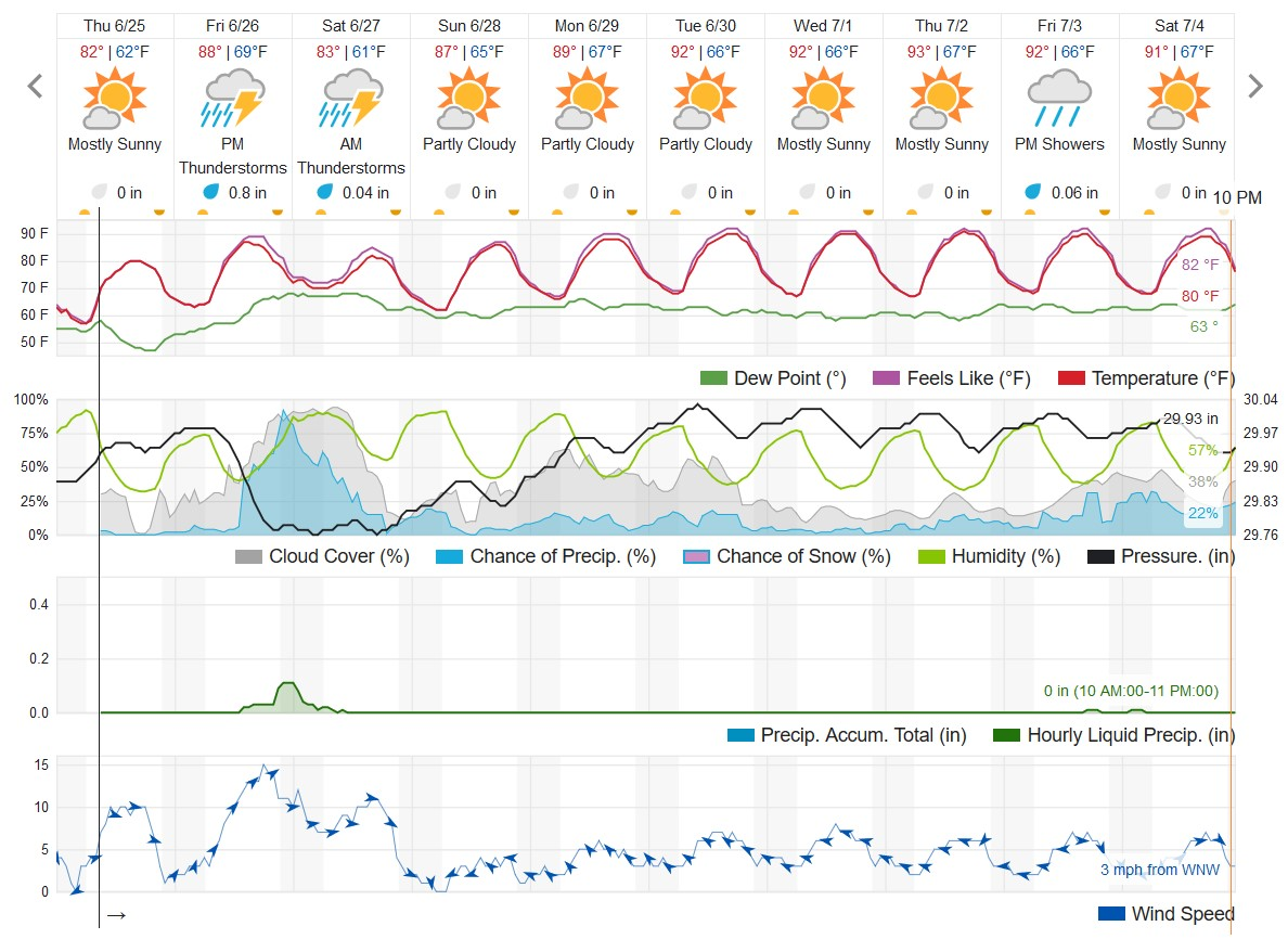The 10-day weather forecast for Kalamazoo, Michigan