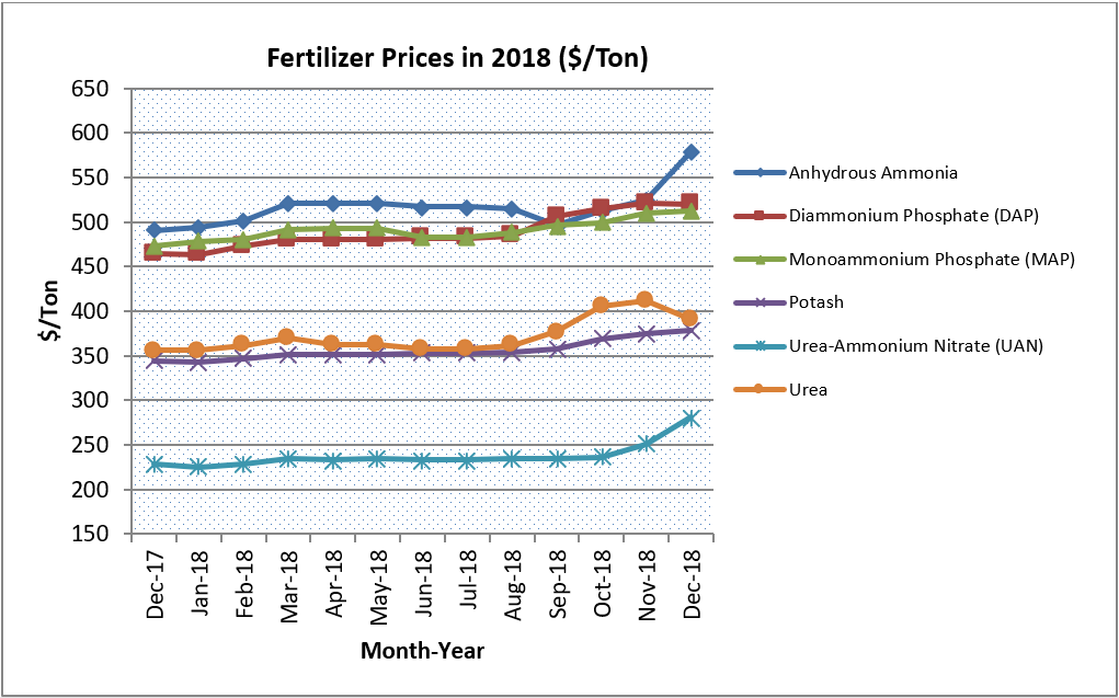 Fertilizer prices