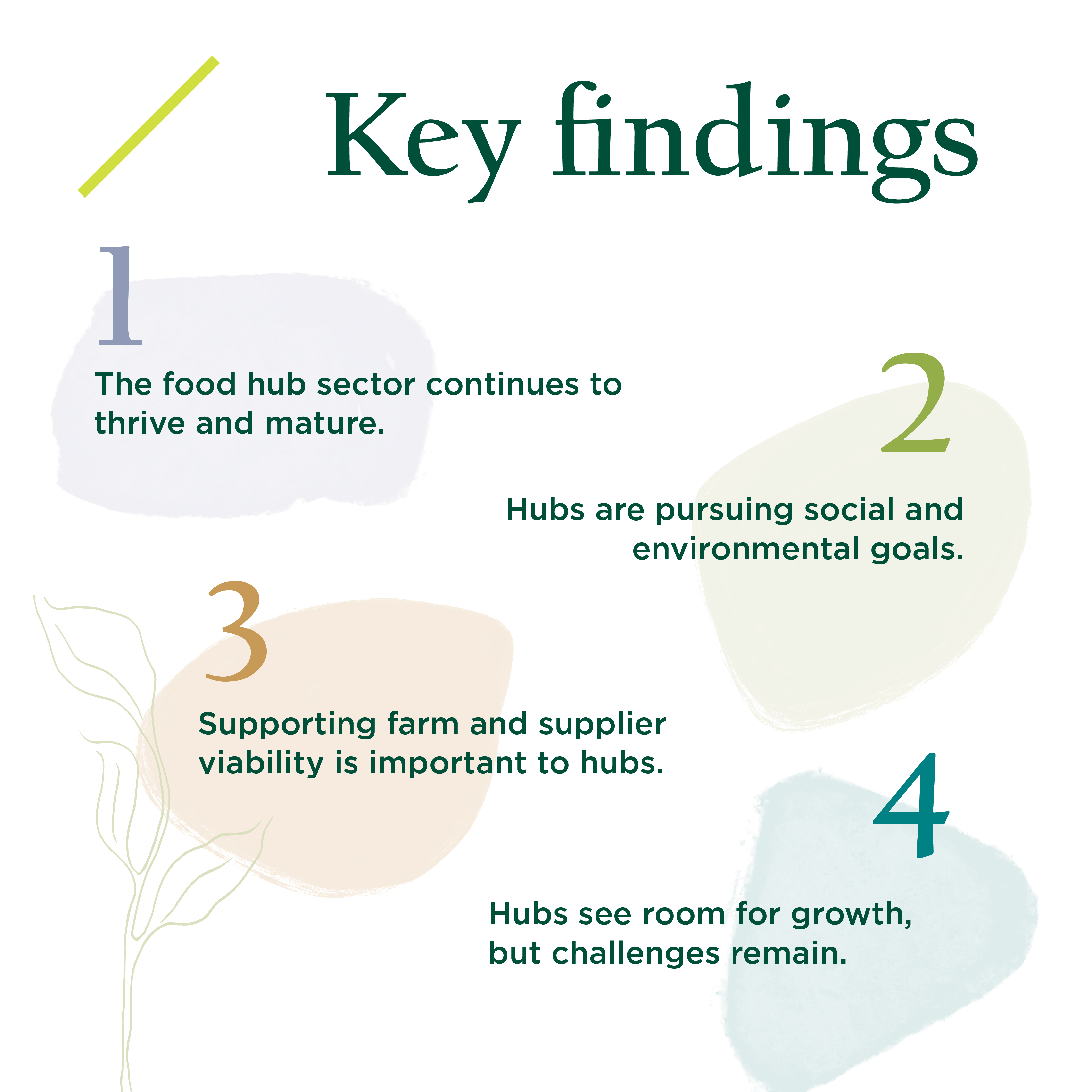 Four key findings of the 2019 National Food Hub Survey. 1. The food hub sector continues to thrive and mature. 2. Hubs are pursuing social and environmental goals. 3. Supporting farm and supplier viability is important to hubs.4. Hubs see room for growth, but challenges remain.