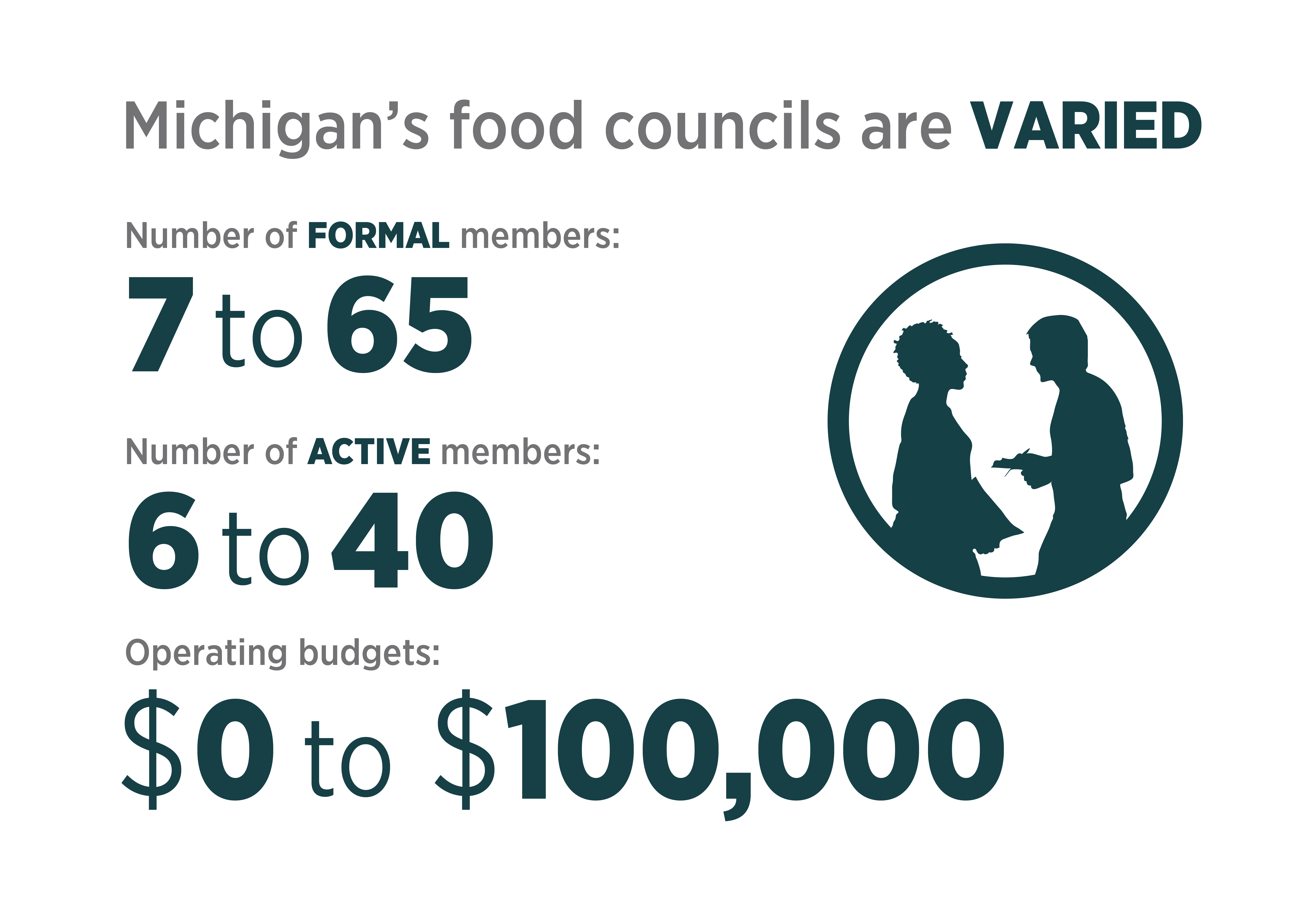 Michigan's food councils are varied