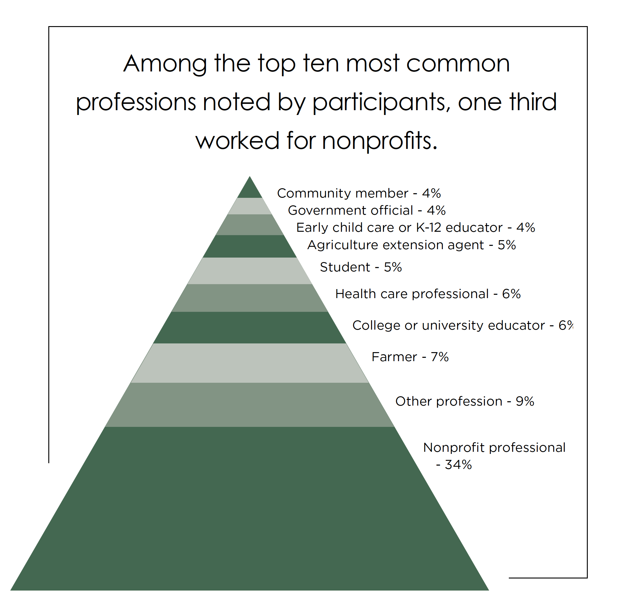 Among the top ten most common professions noted by participants, one third worked for nonprofits.